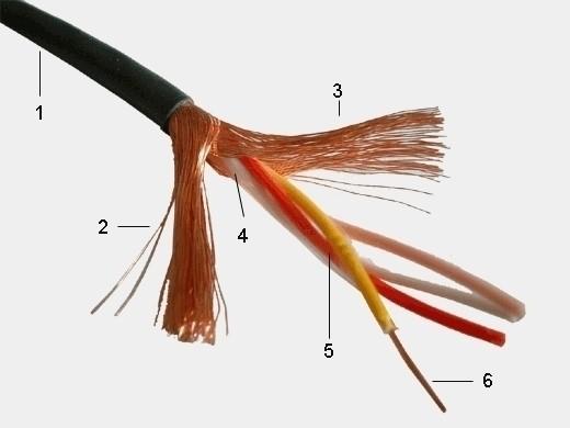 Řada GAC - kabely s dvojitým protiběžným Reussenovo stíněním