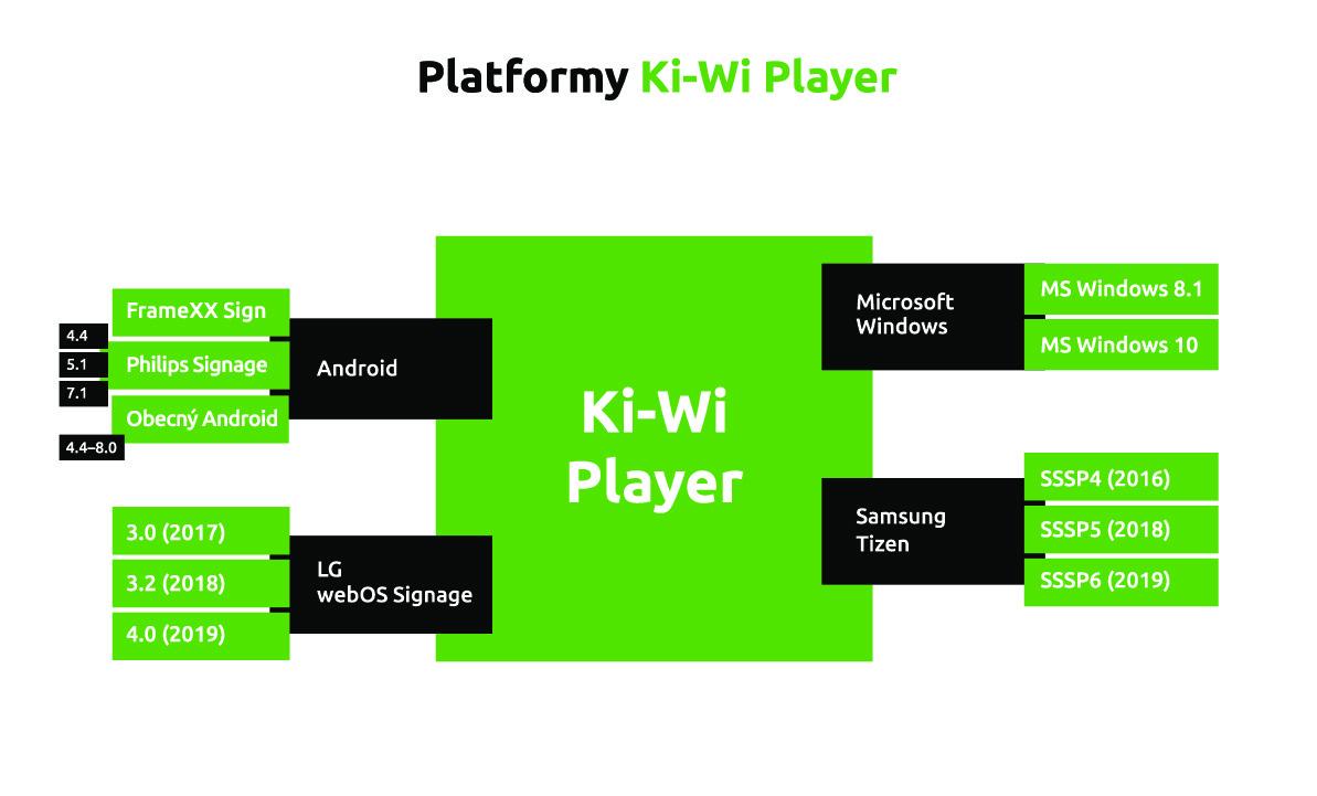 Ki-Wi Player