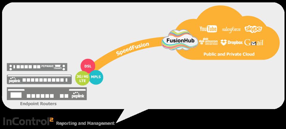 Plně integrované síťové řešení