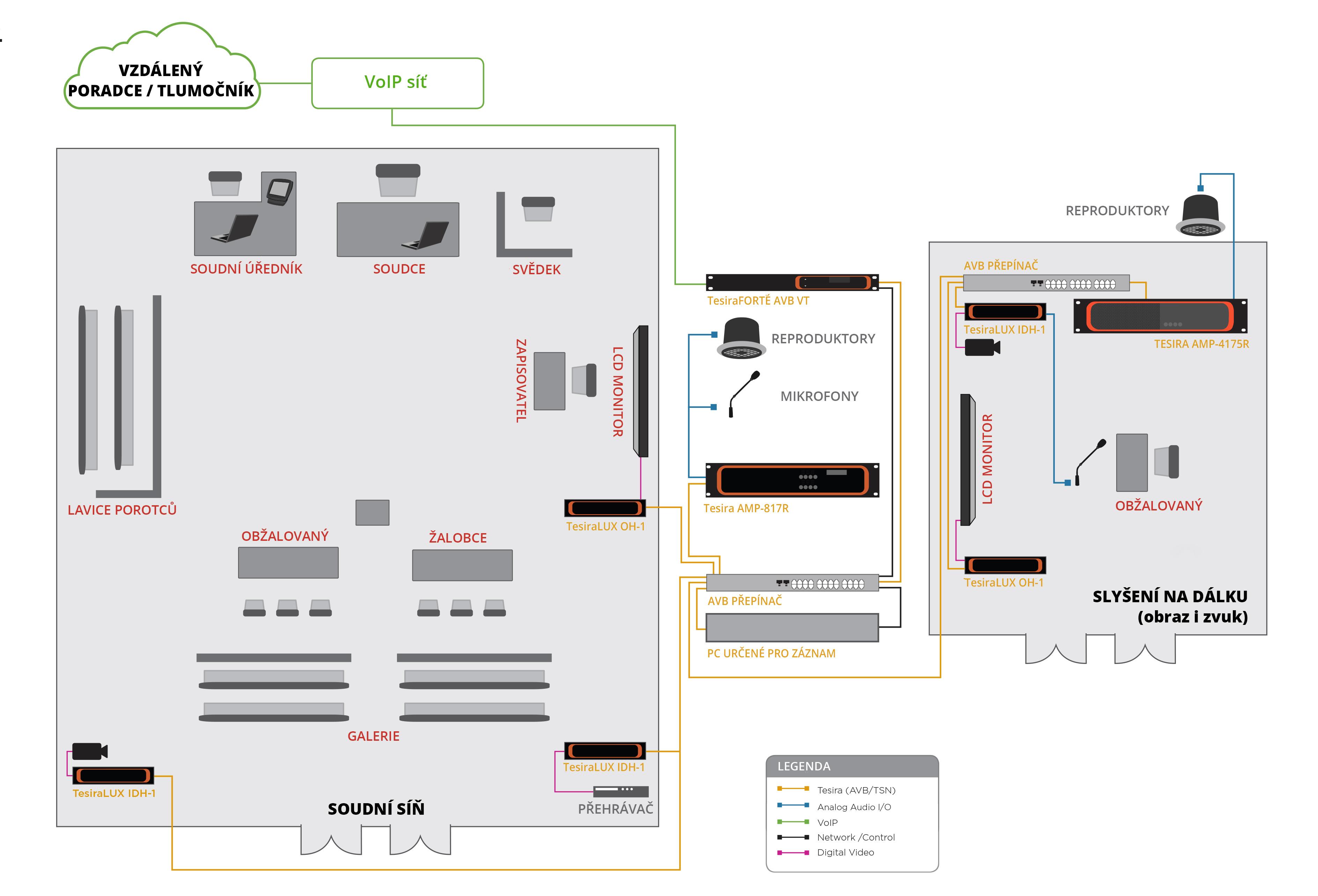 Soudní slyšení na dálku (obraz i zvuk) – produktové řešení systémů Tesira