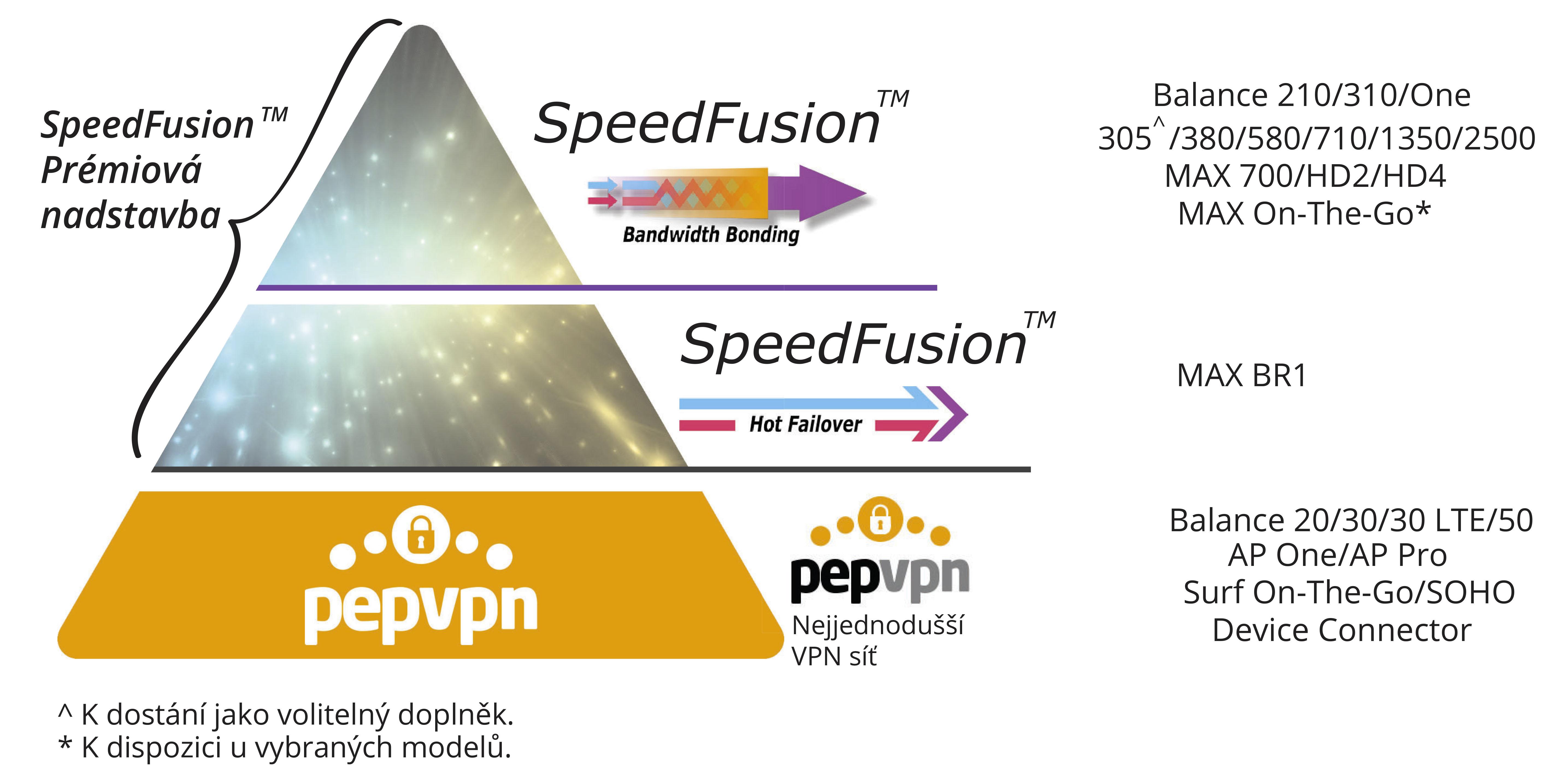 Nepřerušitelná VPN. Bezkonkurenční výkon.